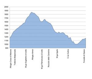 Altimetria Monte Guglielmo
